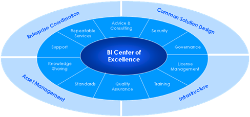 BI Center of Excellence (BI COE)