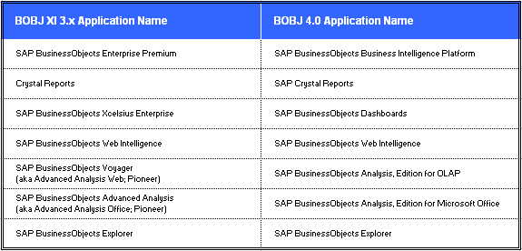 Business Objects (BOBJ) 4.0 - New Application Names