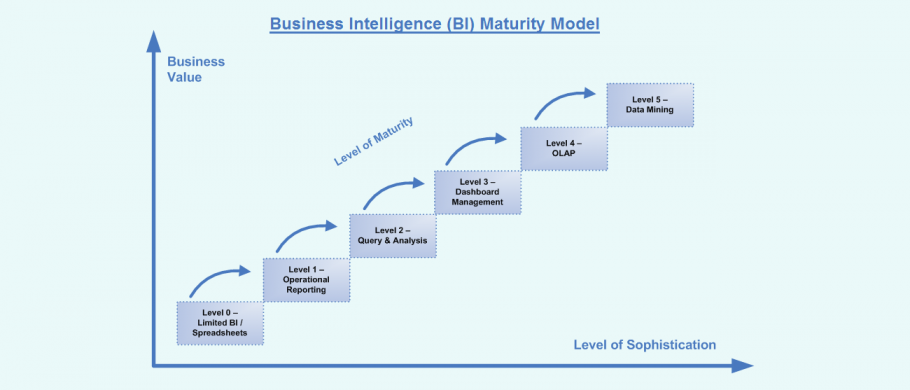 Business Intelligence Model Diagram   Business Intelligence Bi Maturity Model
