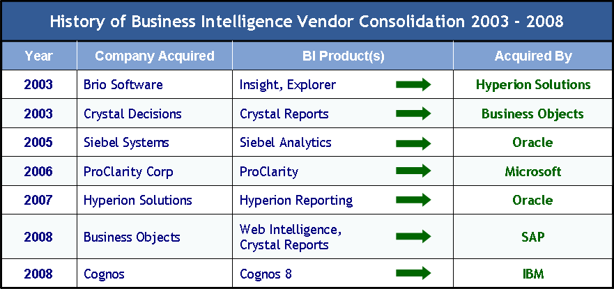 Business Intelligence Vendor Consolidation (2003-2008)