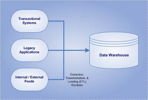 Data Warehouse Concept
