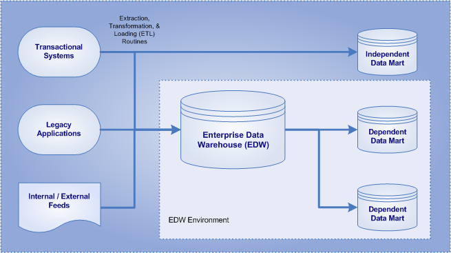 Overview of Enterprise Data Warehouse (EDW) and Data Marts