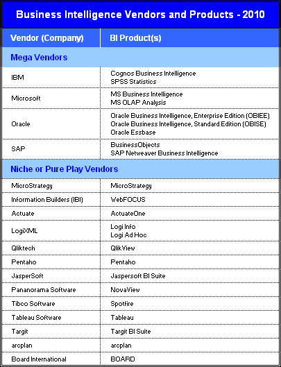 BI Software Vendors and Products (2010)