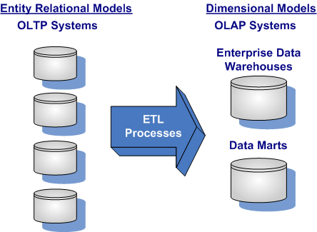Transactional (OLTP) Systems to Analytical (OLAP) Systems