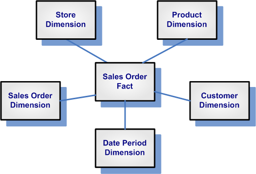 Basic Dimensional Model (Star Schema)