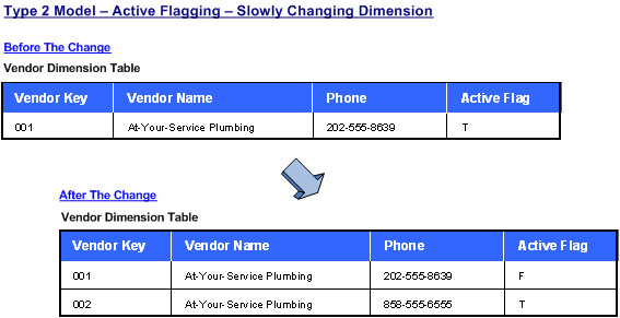 Type Two - Active Flagging - Slowly Changing Dimension