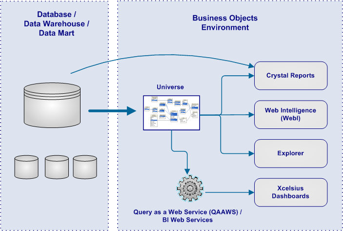 Components Of Sap Businessobjects Universes