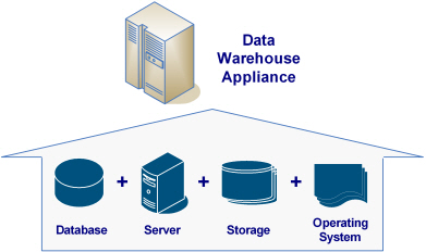 data ware house technology In this chapter, we show that data warehouse and olap technologies are the  most suitable ones to build this software application likewise we explain the  steps.