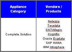 Data Warehouse Appliance - Complete Solution Vendors