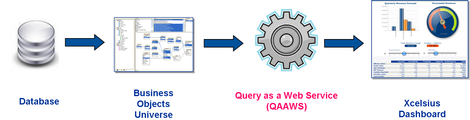 Role of Query as a Web Service (QAAWS)