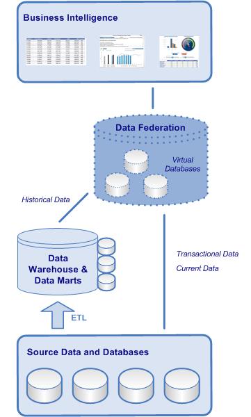 Data Integration Techniques Etl And Data Federation