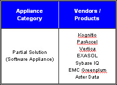 Data Warehouse Appliance - Partial Solution Vendors