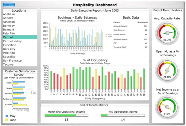 Sample Organizational Dashboard