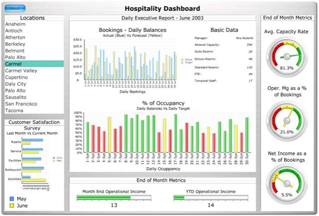 BI Maturity Model Level 3 – Dashboard Management