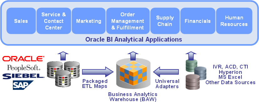 Oracle BI Analytical Applications