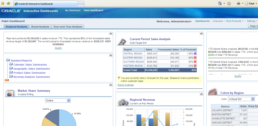 Oracle BI - Dashboards