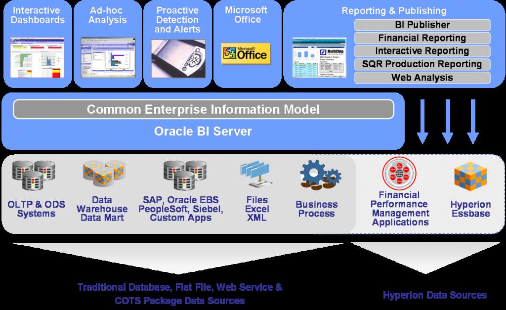 Oracle BI - Platform