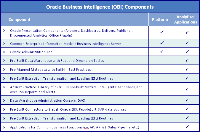 Oracle BI Platform / Analytical Applications Components