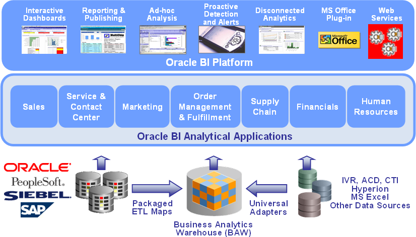 Oracle BI Platform / Analytical Applications