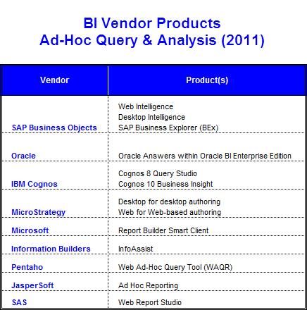 BI Vendor Products - AdHoc Query & Analysis (2011)