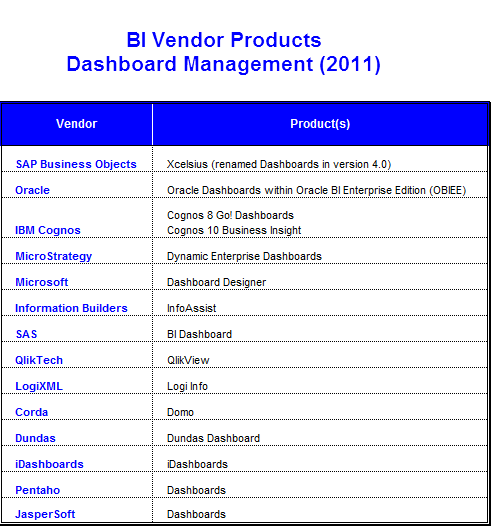 BI Vendor Products - Dashboard Management (2011)