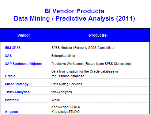 BI Vendor Products - Data Mining (2011)