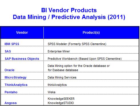 BI Vendor Products - Data Mining (2011)