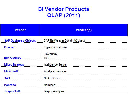 BI Vendor Products - OLAP (2011)