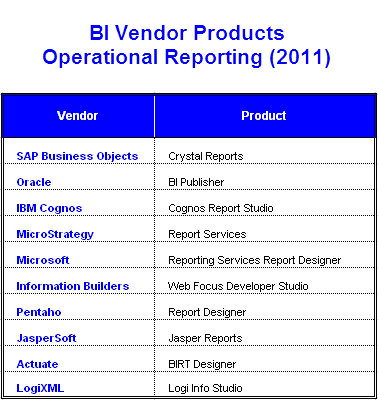 BI Vendor Products - Operational Reporting (2011)