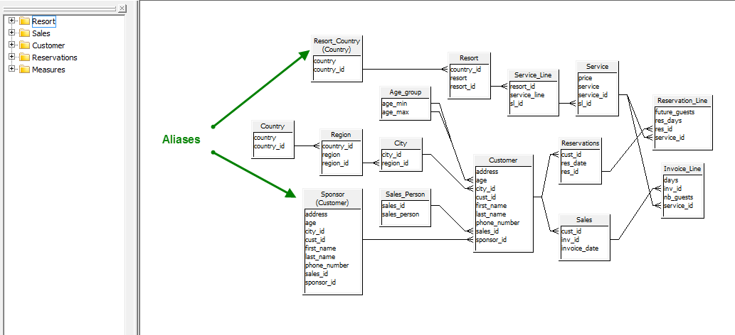 BOBJ Universe Component - Aliases