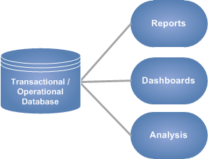 Operational Business Intelligence