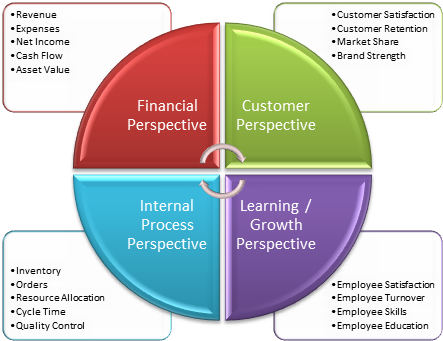 Balanced Scorecard - Four Perspectives
